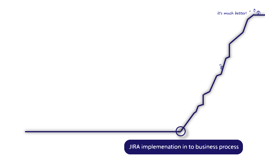 JIRA business graph