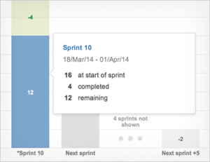JIRA6.3 Agile Whats new
