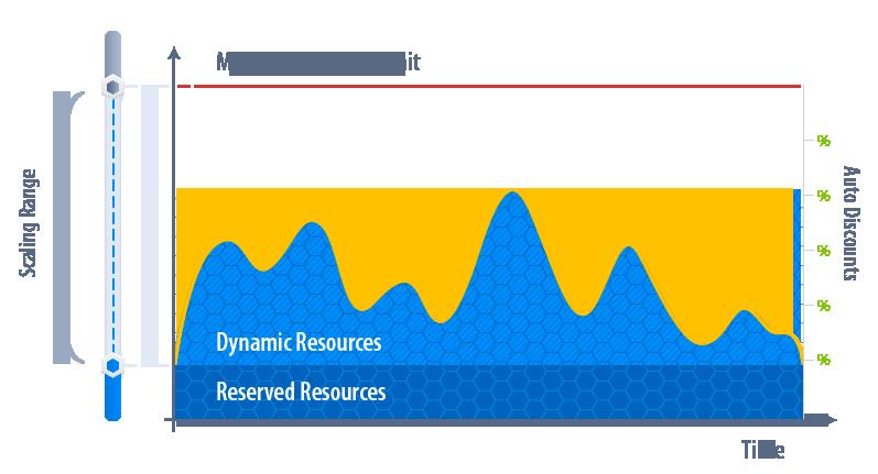 Jelastic, Amazon, scaling range