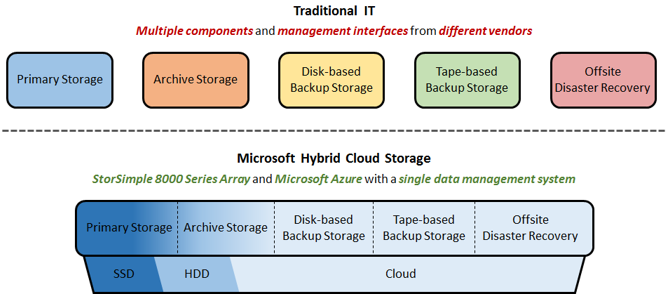 Azure-StorSimple-data-storage