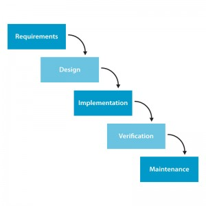 Waterfall management model