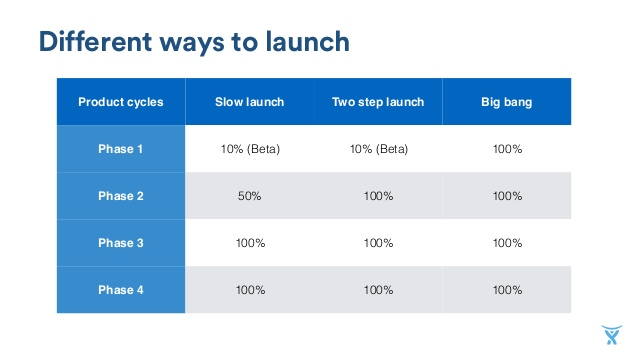 Different ways to launch a service desk