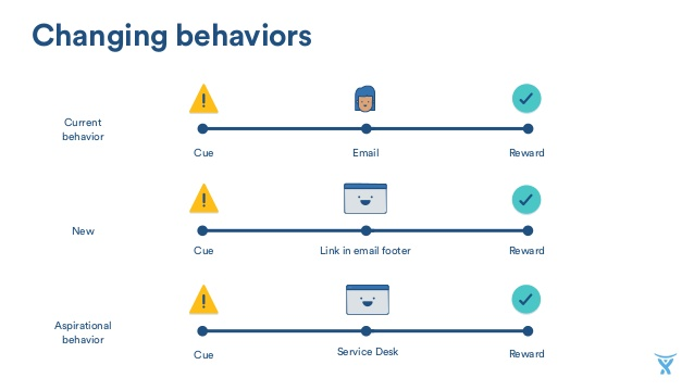 Changing behaviors in service desk implementation