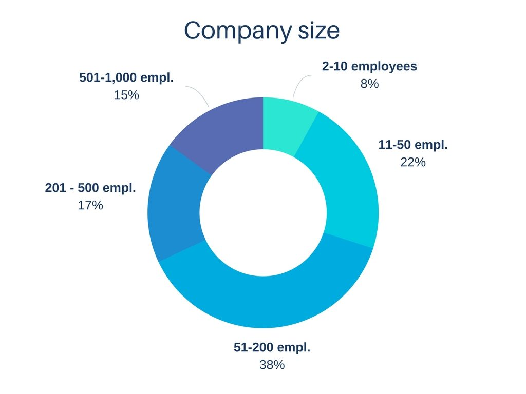 Size of the companies of our clients