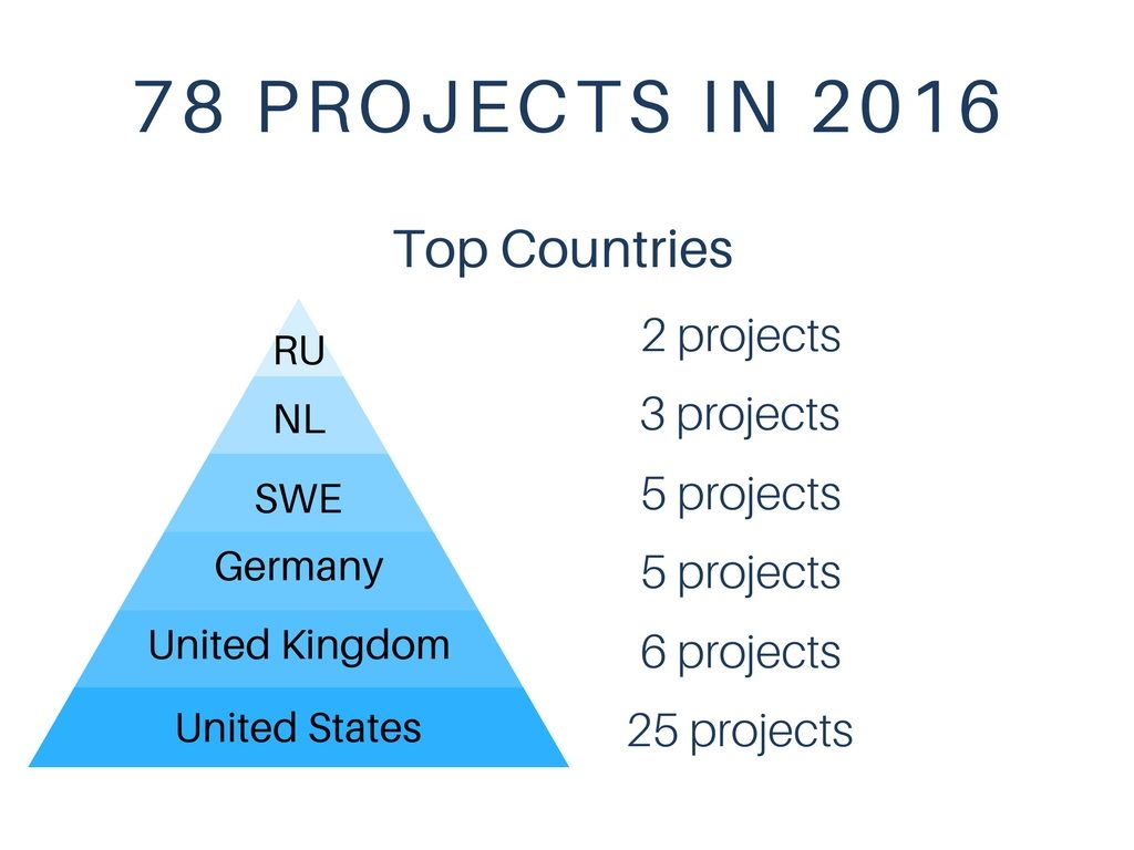 78 Projects In 2016