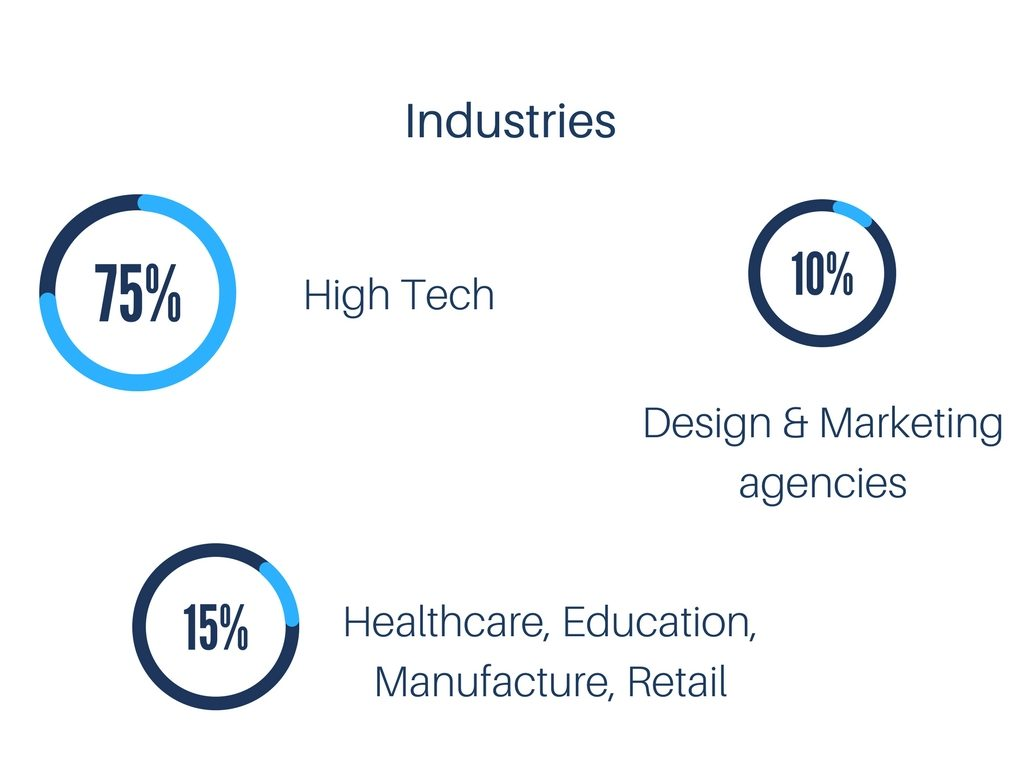 Industries: High Tech, Design, Retail, etc.