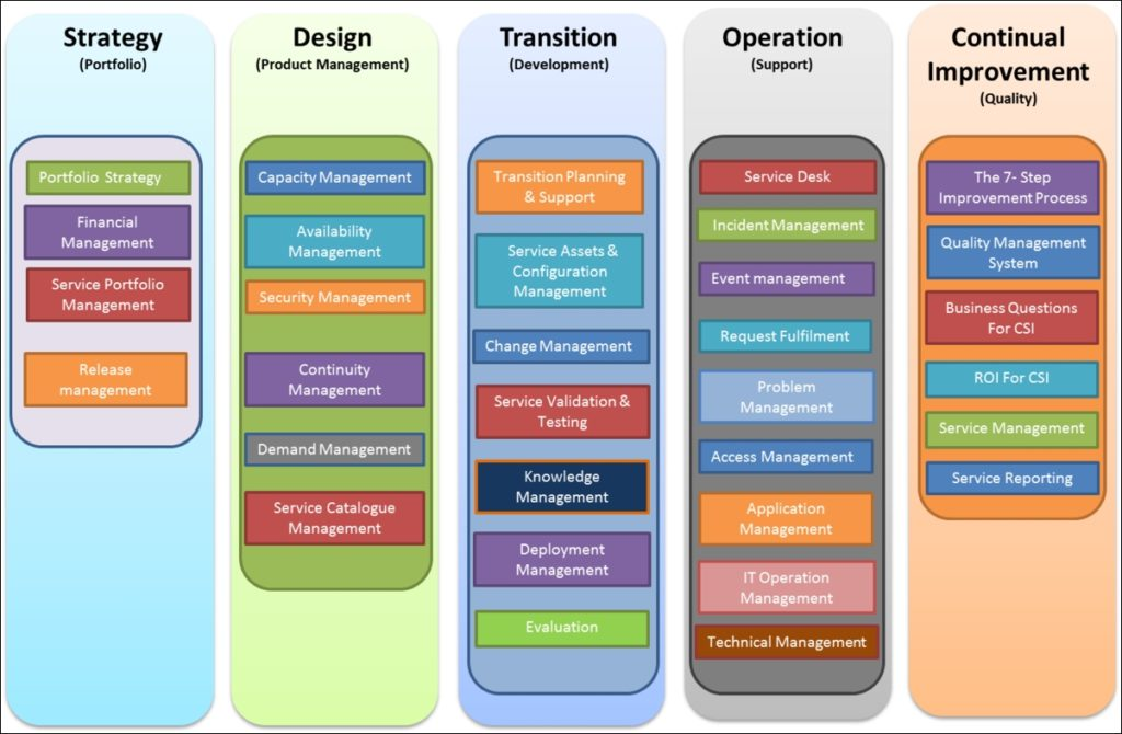 ITIL v3.0 Framework