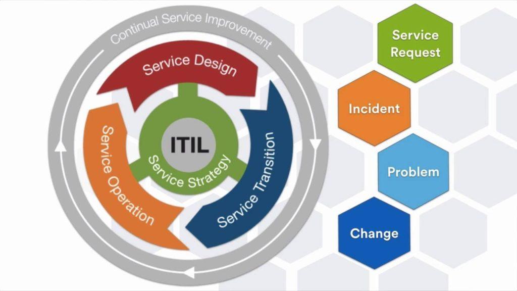 Jira in ITIL