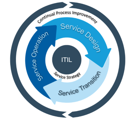 ITIL Continual Process Improvement
