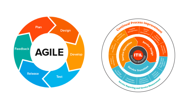 ITIL plus Agile (SAFe)
