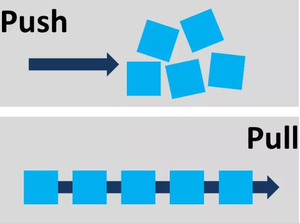 ITSM Push Pull