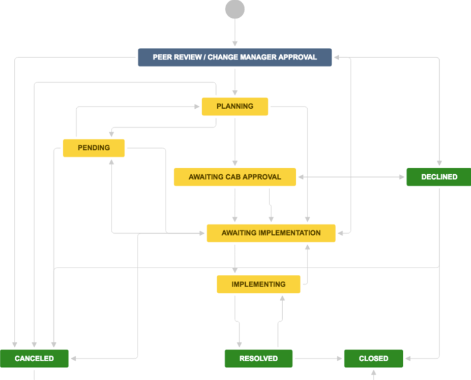 Jira change management workflow