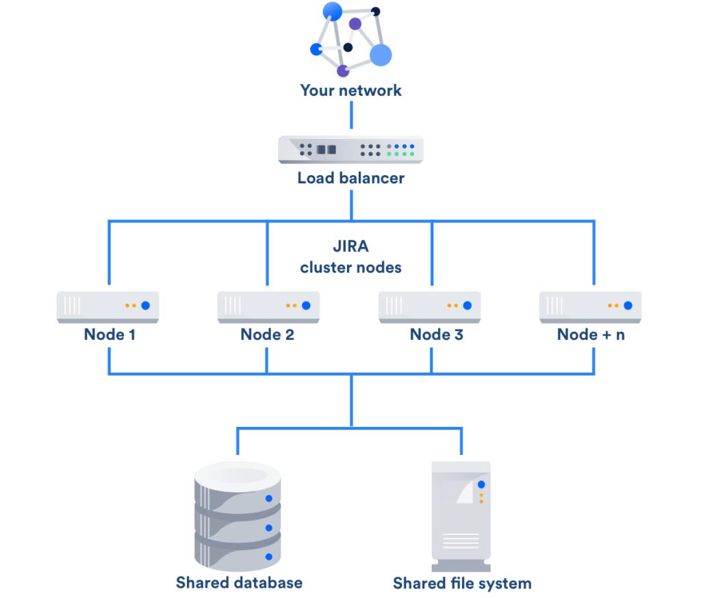 Что такое Jira Data Center